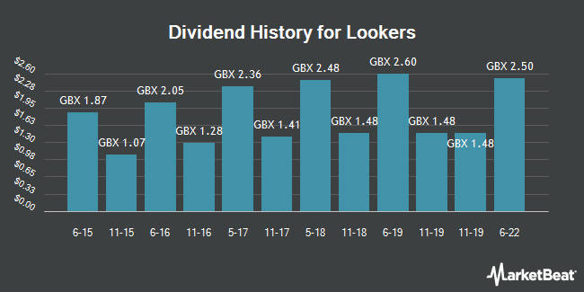 Dividend History for Lookers (LON:LOOK)