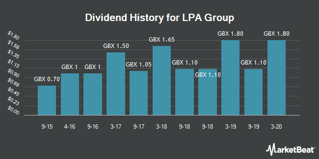 Dividend History for LPA Group (LON:LPA)
