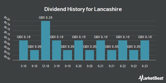 Dividend History for Lancashire (LON:LRE)