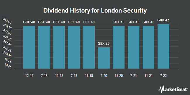 Dividend History for London Security (LON:LSC)