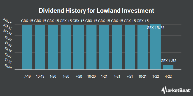 Dividend History for Lowland Investment (LON:LWI)
