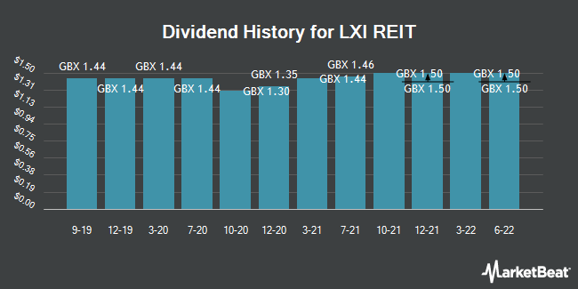 Dividend History for LXi REIT (LON:LXI)