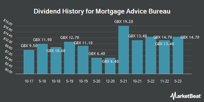 Dividend History for Mortgage Advice Bureau (LON:MAB1)