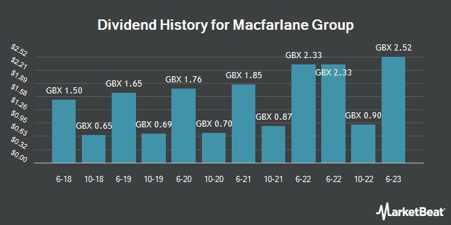 Dividend History for Macfarlane Group (LON:MACF)