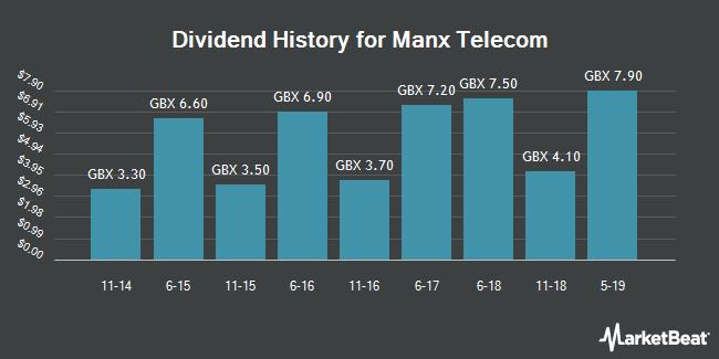 Dividend History for Manx Telecom (LON:MANX)