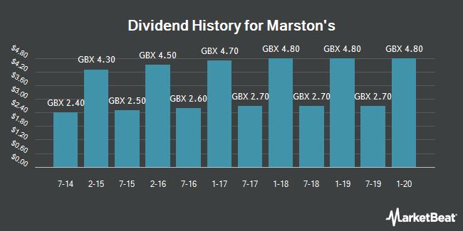 Dividend History for Marston`s (LON:MARS)