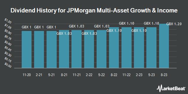 Dividend History for JPMorgan Multi-Asset Trust (LON:MATE)