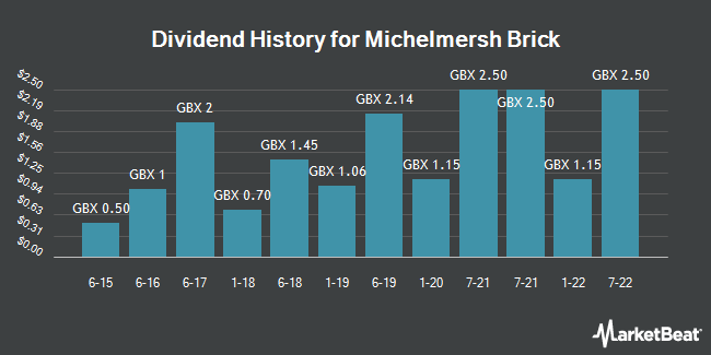 Dividend History for Michelmersh Brick (LON:MBH)
