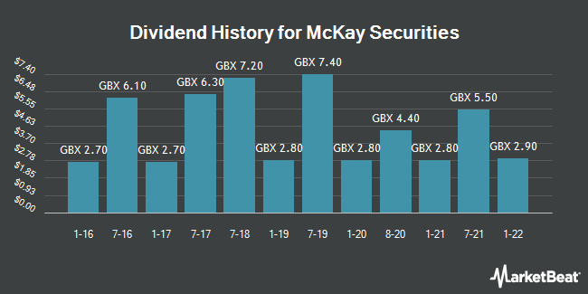Dividend History for McKay Securities (LON:MCKS)