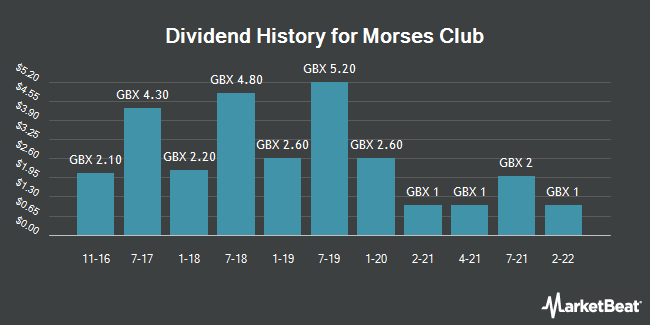 Dividend History for Morses Club (LON:MCL)