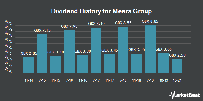 Dividend History for Mears Group (LON:MER)