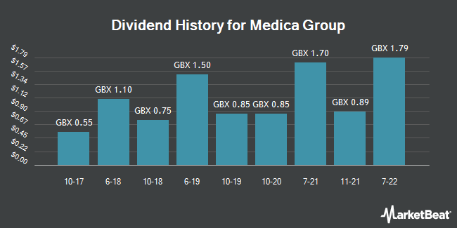 Dividend History for Medica Group (LON:MGP)