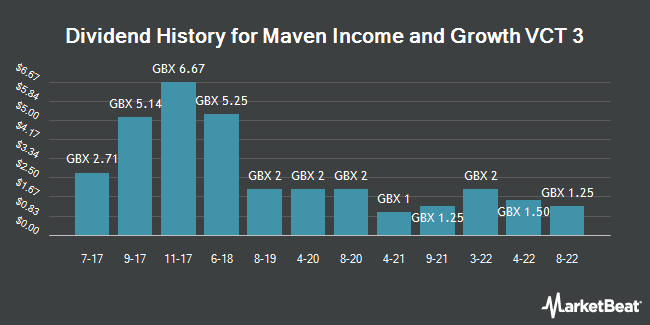Dividend History for Maven Income and Growth VCT 3 (LON:MIG3)