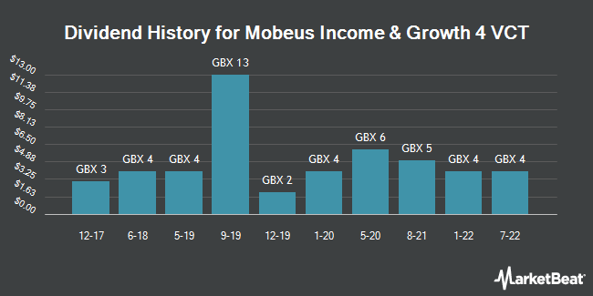 Dividend History for Mobeus Income & Growth 4 VCT (LON:MIG4)