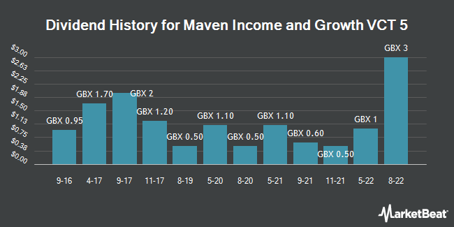 Dividend History for Maven Income and Growth VCT 5 (LON:MIG5)