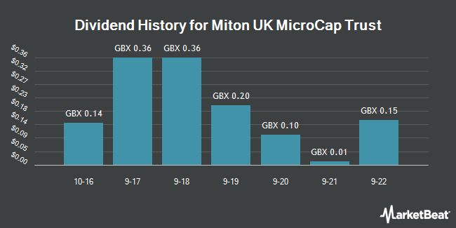 Dividend History for Miton UK Microcap Trust (LON:MINI)