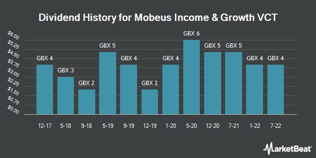 Dividend History for Mobeus Income & Growth VCT (LON:MIX)