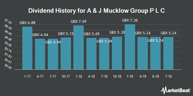 Dividend History for A & J Mucklow Group P L C (LON:MKLW)
