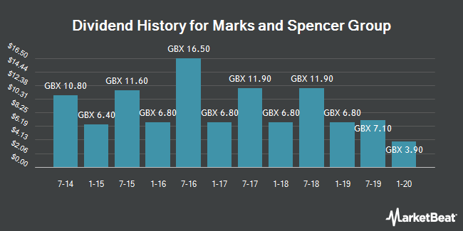 Dividend History for Marks and Spencer Group (LON:MKS)