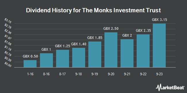 Dividend History for Monks Investment Trust (LON:MNKS)
