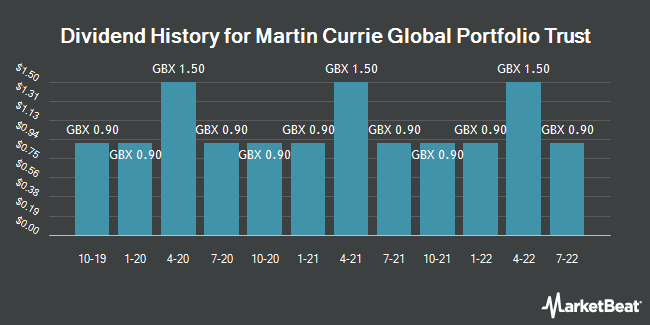 Dividend History for Martin Currie Global Portfolio Trust (LON:MNP)