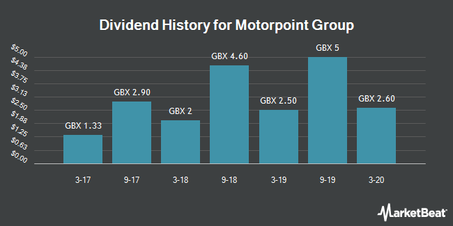 Dividend History for Motorpoint Group (LON:MOTR)