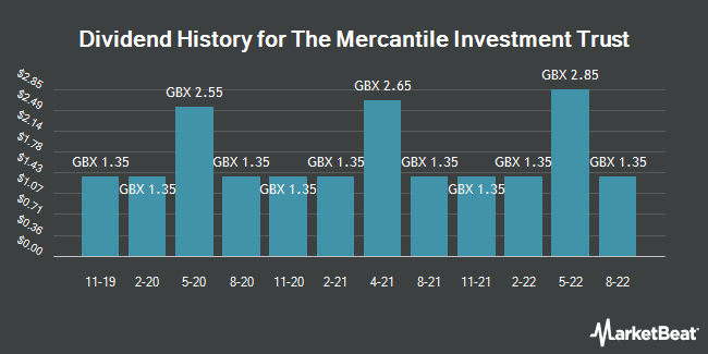Dividend History for Mercantile Investment Trust (LON:MRC)