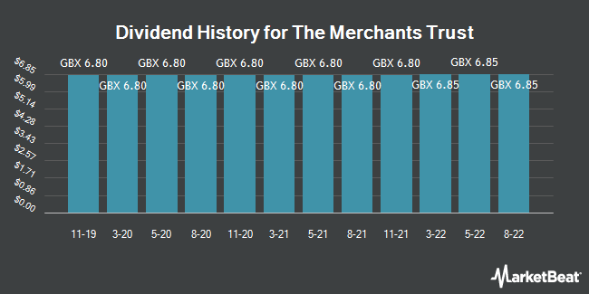 Dividend History for Merchants Trust (LON:MRCH)