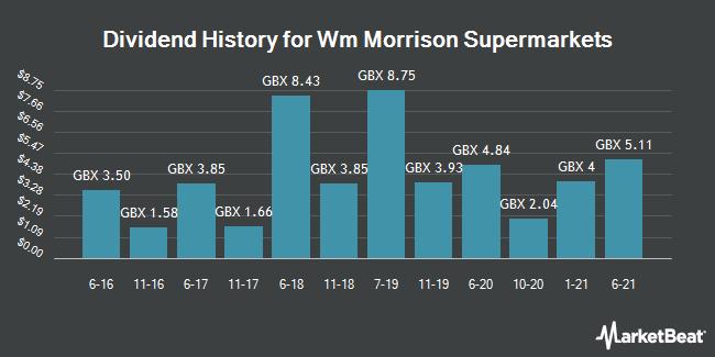 Dividend History for WM Morrison Supermarkets (LON:MRW)