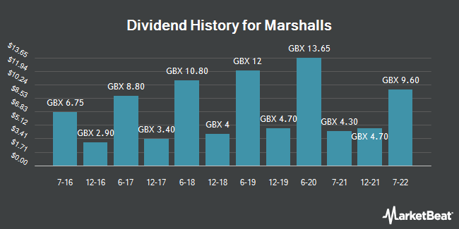 Dividend History for Marshalls (LON:MSLH)