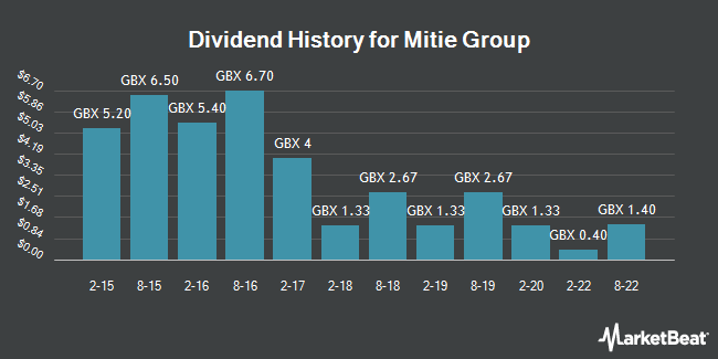 Dividend History for Mitie Group (LON:MTO)