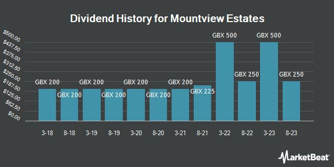 Dividend History for Mountview Estates (LON:MTVW)