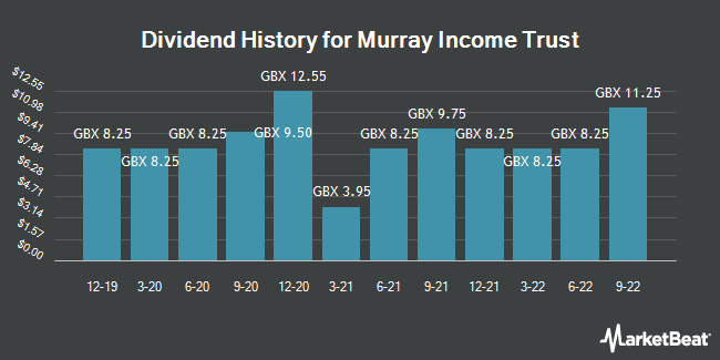 Dividend History for Murray Income Trust (LON:MUT)