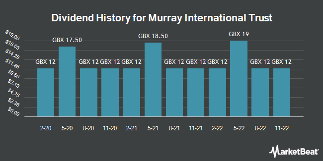 Dividend History for Murray International Trust (LON:MYI)