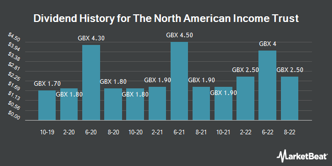 Dividend History for North American Income Trust (LON:NAIT)