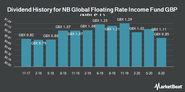 Dividend History for NB Global Floating Rate Income Fund (LON:NBLS)