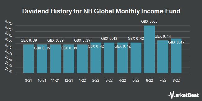 Dividend History for NB Global Monthly Income Fund (LON:NBMI)