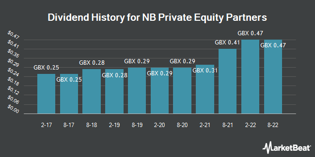 Dividend History for NB Private Equity Partners (LON:NBPE)