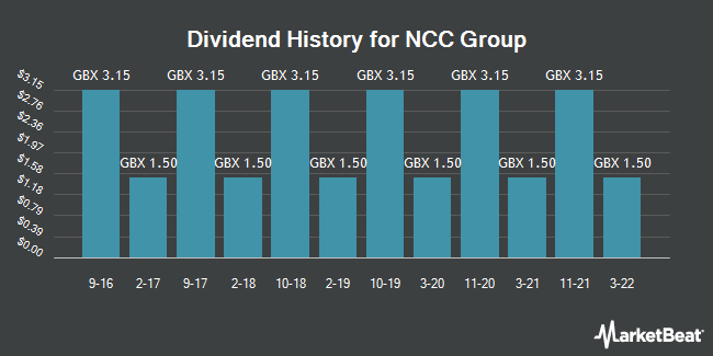 Dividend History for NCC Group (LON:NCC)
