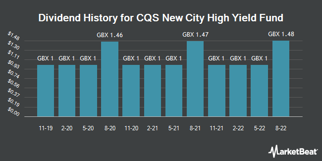 Dividend History for CQS New City High Yield Fund (LON:NCYF)