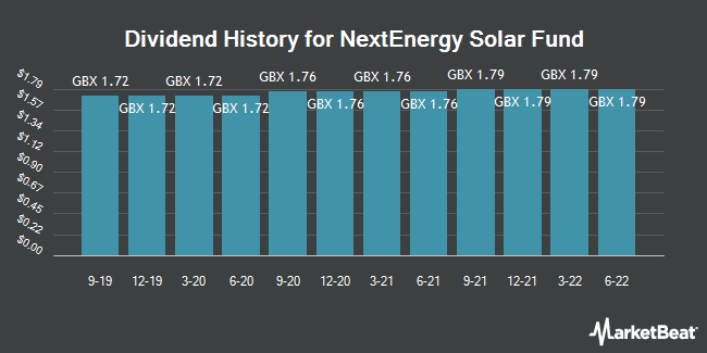 Dividend History for NextEnergy Solar Fund (LON:NESF)