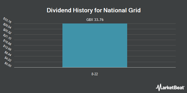 Dividend History for National Grid (LON:NG)