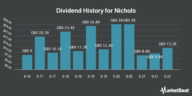 Dividend History for Nichols (LON:NICL)