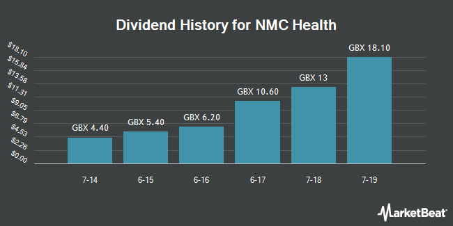 Dividend History for NMC Health (LON:NMC)