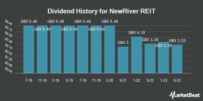 Dividend History for Newriver Reit (LON:NRR)