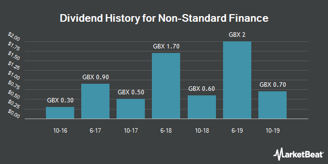 Dividend History for Non-Standard Finance (LON:NSF)