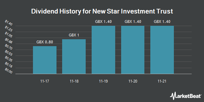 Dividend History for New Star Investment Trust (LON:NSI)
