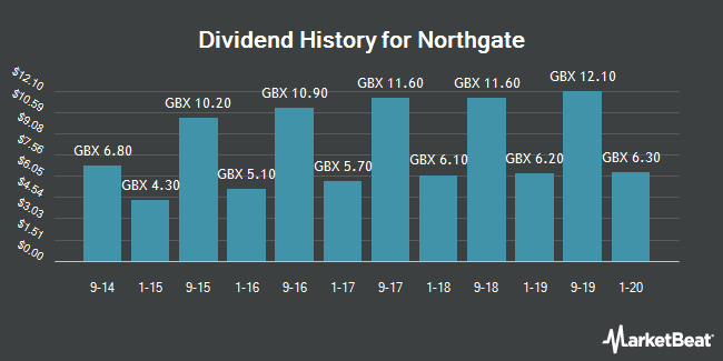 Dividend History for Northgate (LON:NTG)