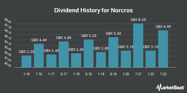 Dividend History for Norcros (LON:NXR)
