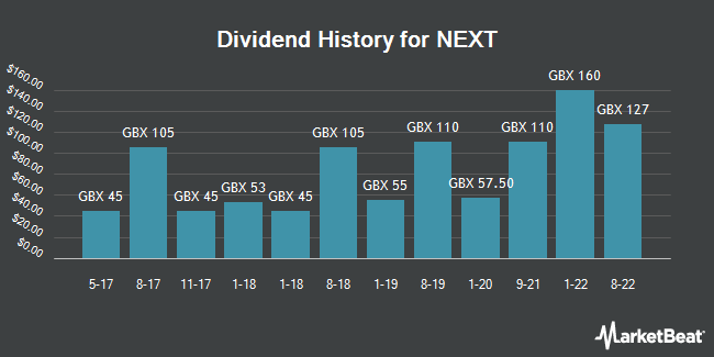 Dividend History for NEXT (LON:NXT)